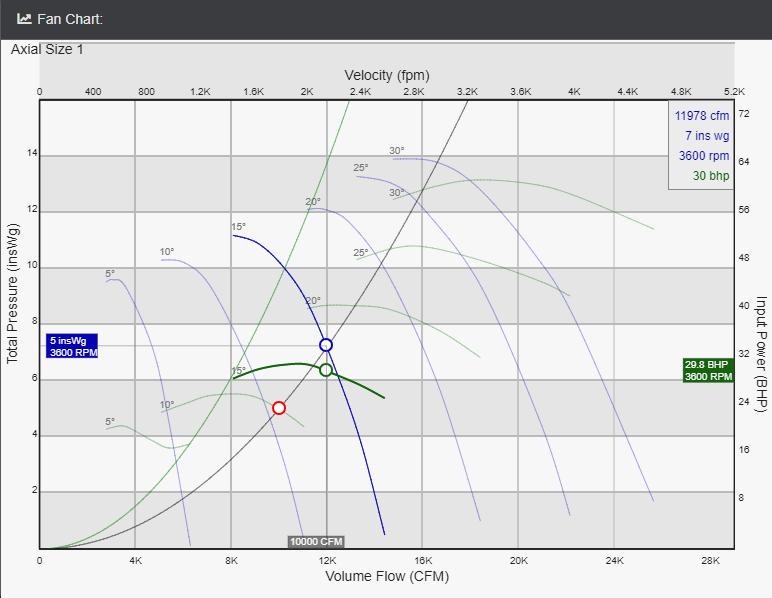 axial fan chart